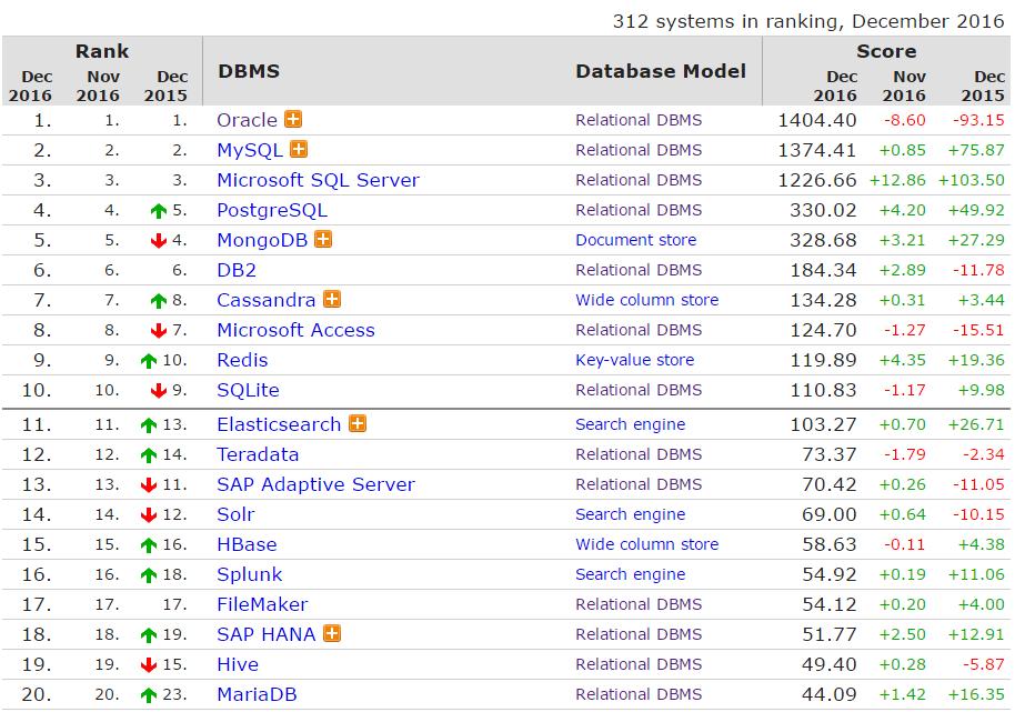 DB-Engines: 2016 年全球数据库排名尘埃落定