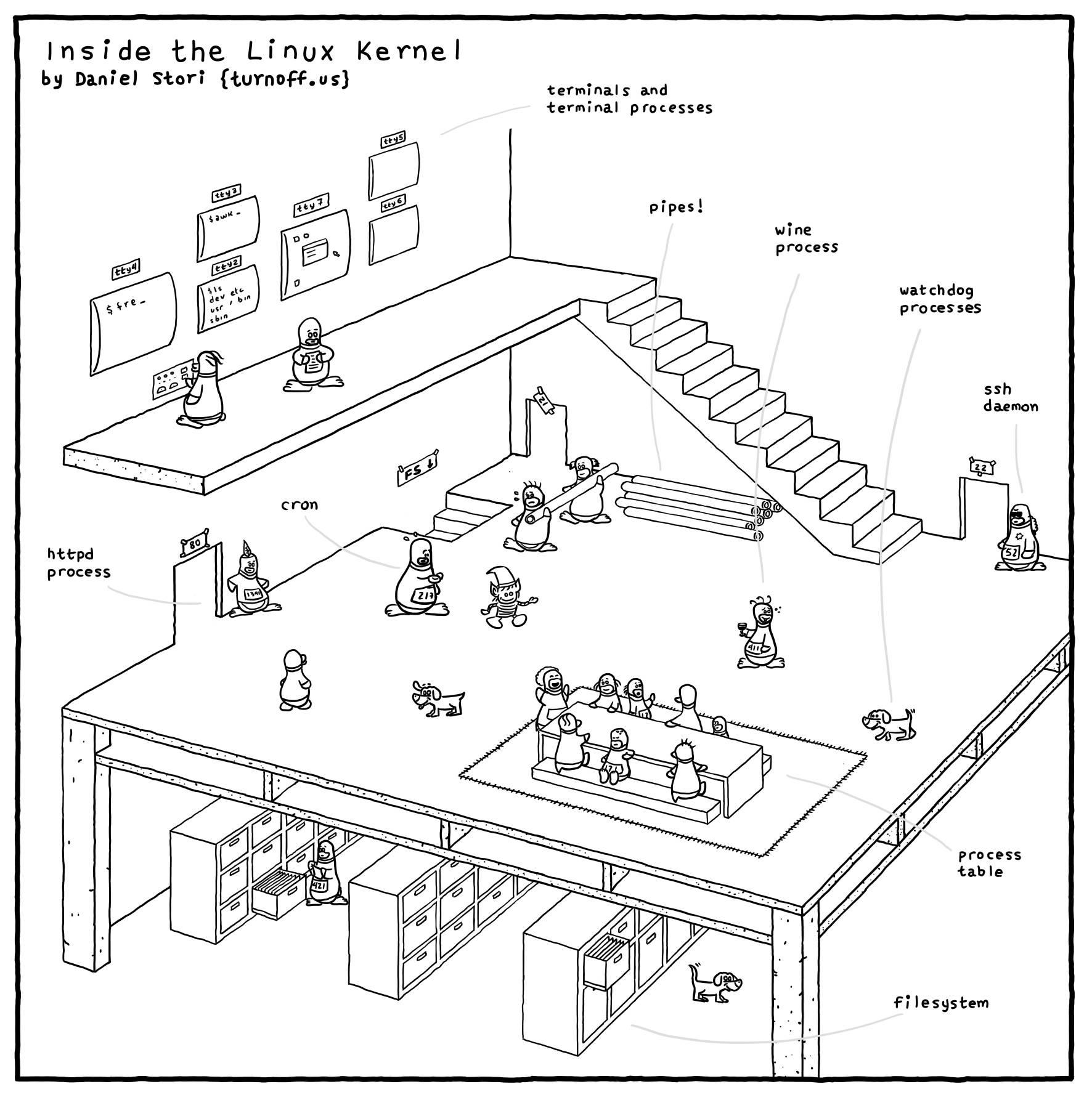 漫画 - Linux 内核结构图