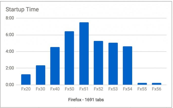 不同版本的 Firefox 启动 1691 个标签页需要多长时间