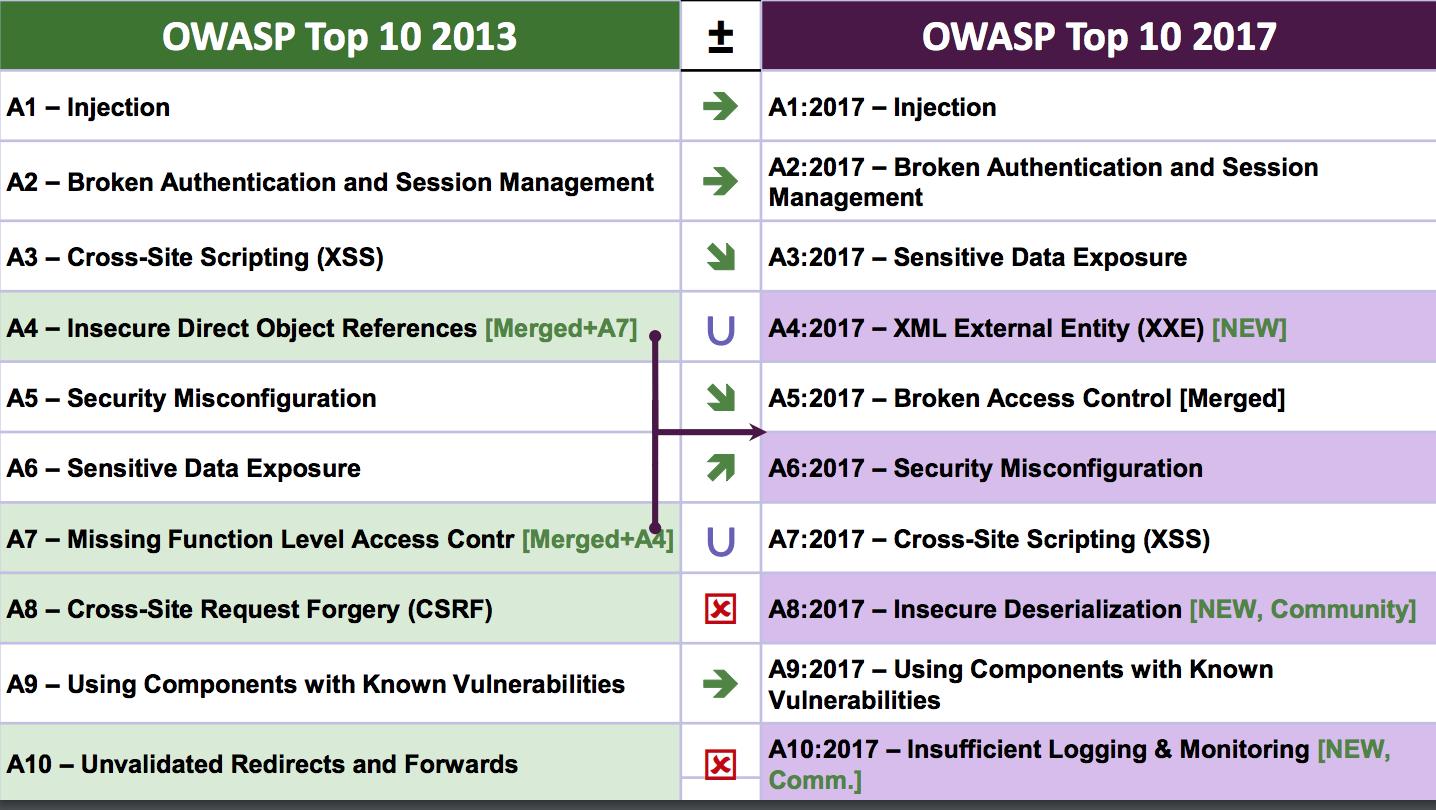 2017 Web 开发安全风险 TOP10