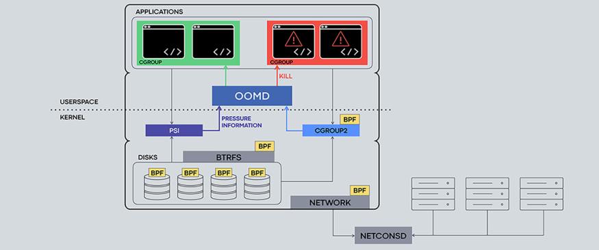 Facebook 开源了一整套重要的 Linux 内核组件与工具!