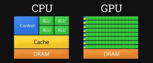GPU和CPU的区别特点